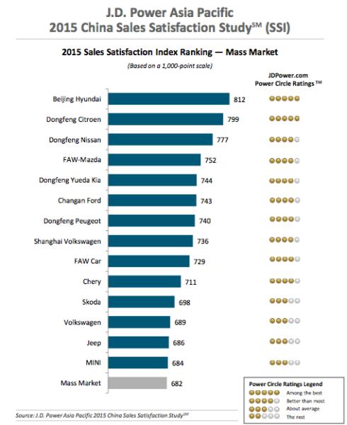 JD Power Sales Satisfaction Index 2015