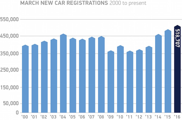 UK March registrations SMMT