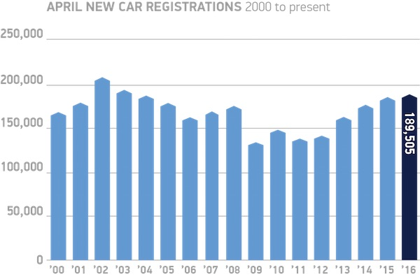 April-new-car-registrations-2000-to-present-chart
