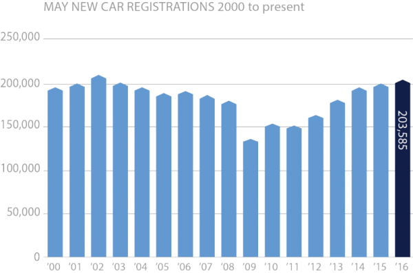May-new-car-registrations-2000-to-present-chart-e1465201211583