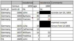 Analyzing a Family with Two Censuses