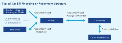 On-Bill Financing/Repayment | Better Buildings Initiative