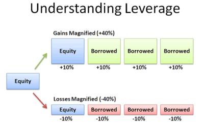 Understanding Debt, Risk and Leverage – BetterExplained