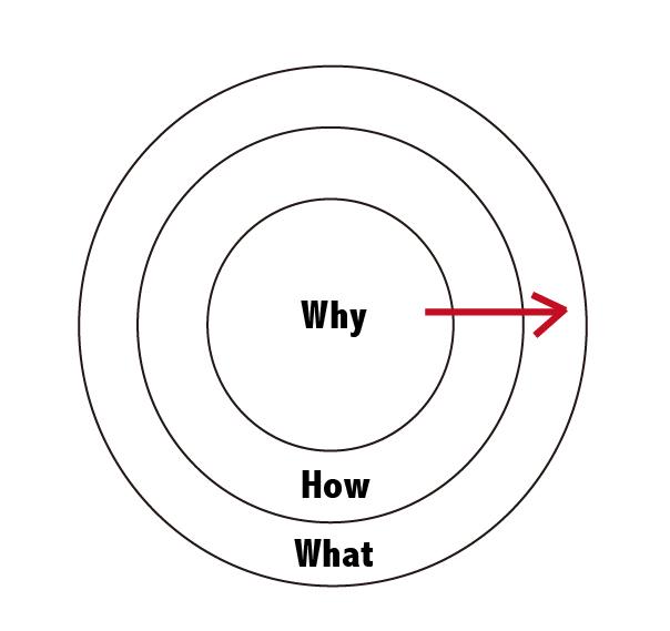 黃金圈思考法 1