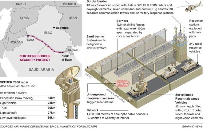 Saudi Defense