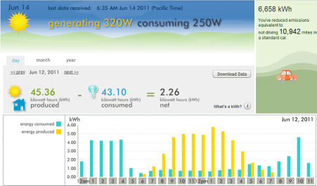 Our electricity usage and production on a sunny June day