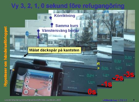Bildserie med accelerometerutslag vid ett stopp i rondellen enligt 'Omars' syfte med färden