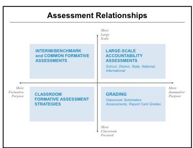 Assessment chart sb