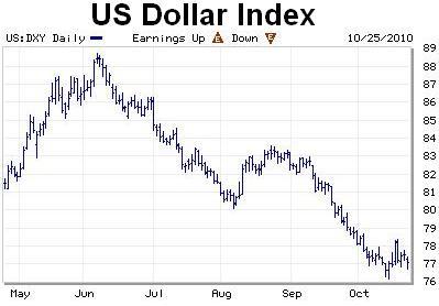 Take advantage of a weak dollar to drive international sales.