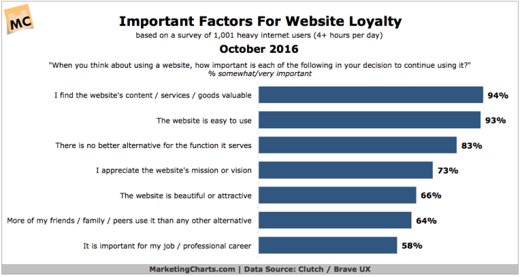 Website Loyalty Data from MarketingCharts.com