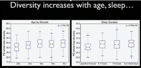 Rob Knight Microbiome Diet_Sat Oct 18, 2014 Talk_Age and Sleep Affect Microbiome