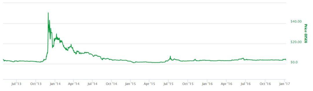 Litecoin All Time Chart