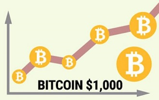 Bitcoin Prices Above The $1,000 Mark Shed New Light On Its Future