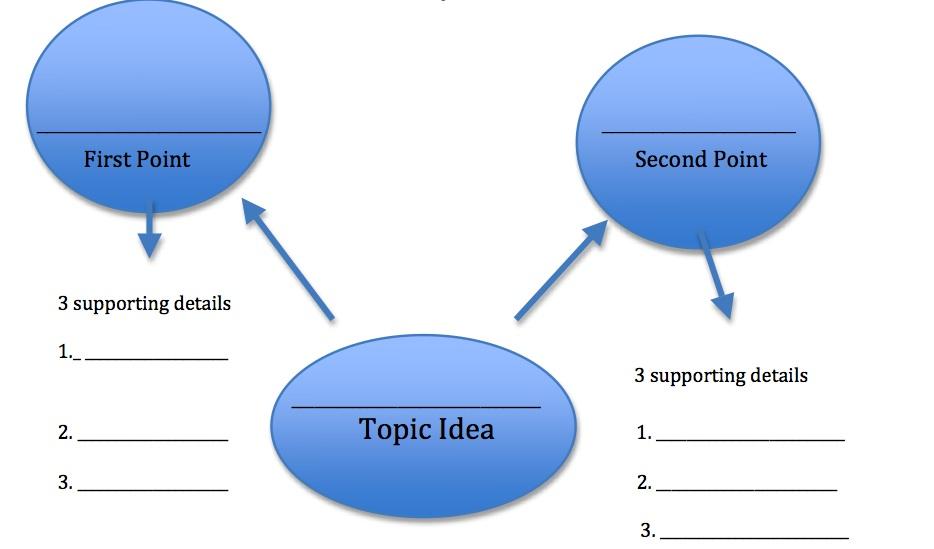 three part thesis statement worksheet