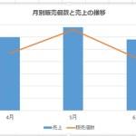 【Excel講座】グラフに第2軸を追加する方法