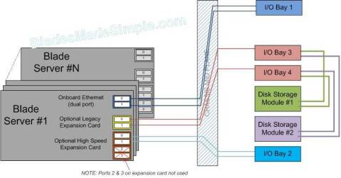 IBM BladeCenter S I/O Architecture