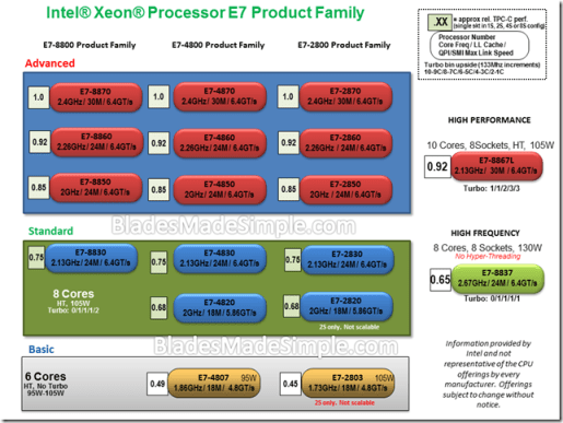 Intel Processor E7 Product Family