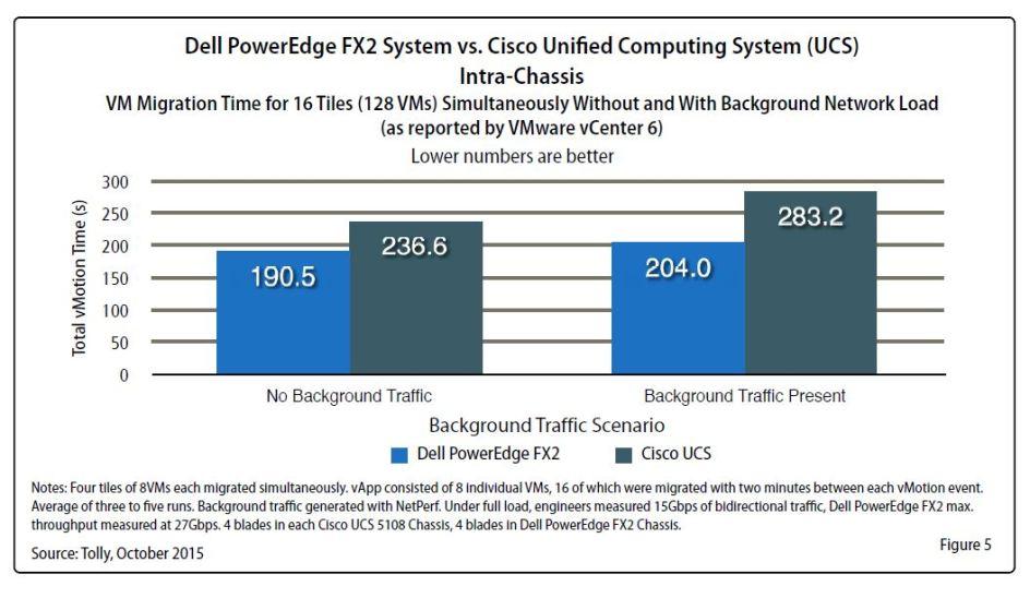 Tolly Report - FX2 vs UCS - figure 5