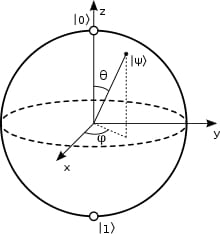 Bloch sphere diagram of a quibit (WIkimedia)