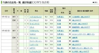 【競馬】 今週の函館、4年ぶりの藤沢×武豊wwww