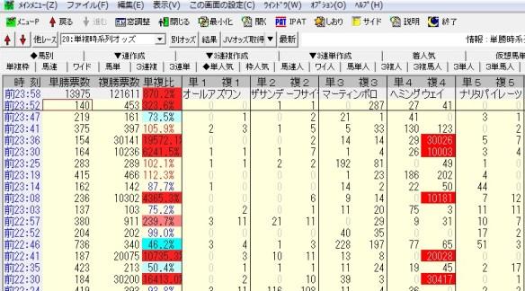 【競馬】 ヘミングウェイの複勝に1000万以上の大口投票!  結果は…  【寿ステークス】