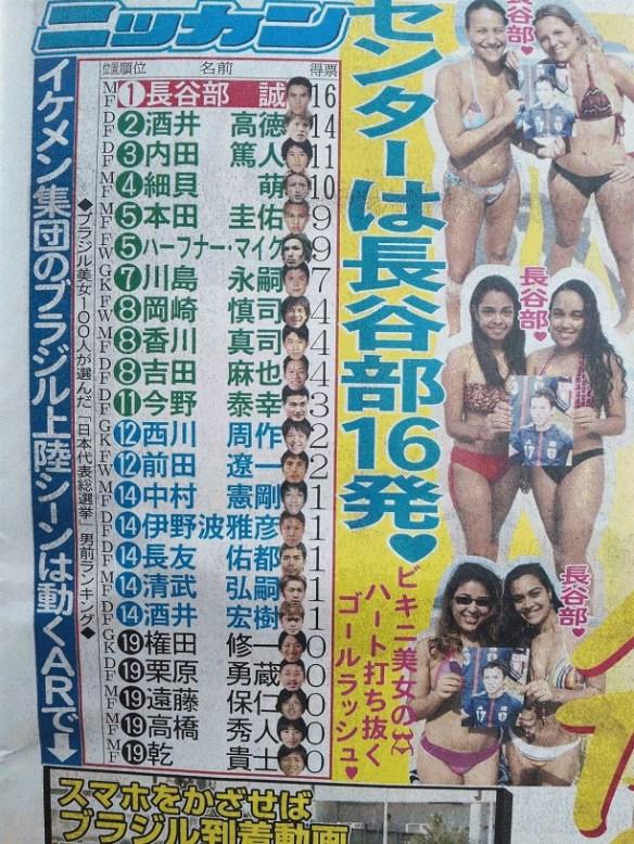 ブラジル美女が選んだ日本代表男前ランキンww