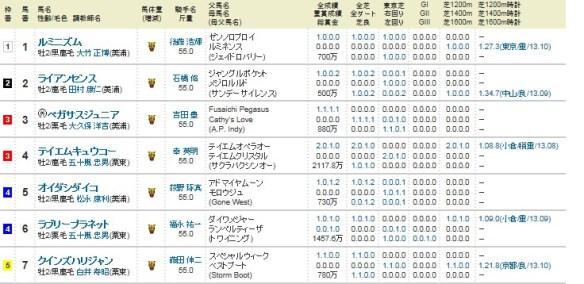 【競馬】 11/9 第49回 京王杯2歳ステークス(GII) 2chレスまとめ