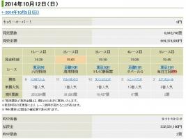 【競馬】 WIN5、土曜の的中者はたったの2人で配当2億3000万円!  2chに的中者が…?