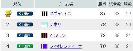2013セリエA 順位