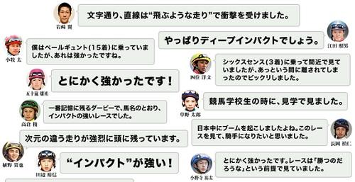 現役騎手118人が選ぶ日本ダービーベストレース