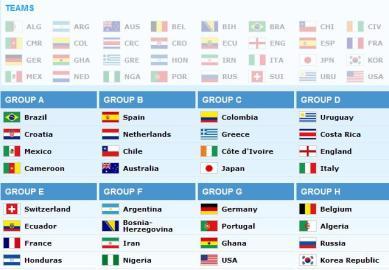サッカー・FIFAワールドカップブラジル大会、1次リーグの全組み合わせ決まる … 日本はC組、コロンビア・ギリシャ・コートジボワール