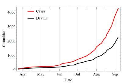 【画像あり】WHOのエボラの予想死者数グラフヤバすぎワロタwwwwwwwwwwwww