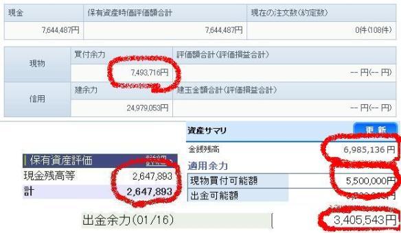 【悲報】俺氏、株で資産が3ヶ月で2600万→2万にwwwwwwwwwwwwwwww