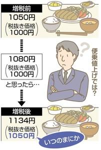 消費税5% 税込み100円→消費税8% 税抜き100円 こういう糞店増えすぎだろ・・・
