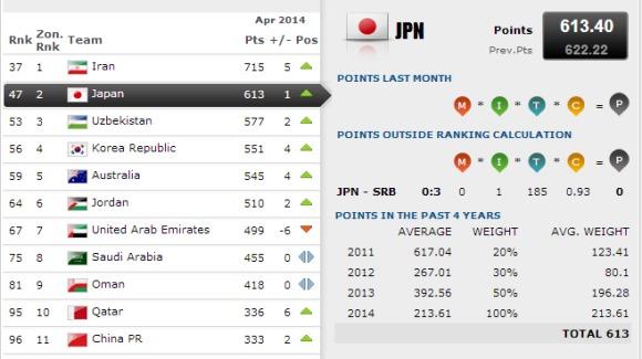 最新FIFAランキング発表…日本はアジア2位の47位、1位スペイン・2位ドイツ・3位ポルトガル