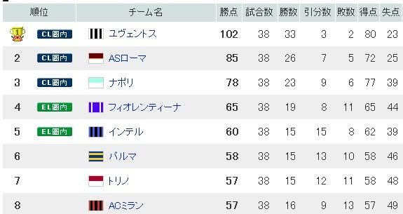 【セリエA最終節】本田、長友出番なし。ACミランは勝利、インテルは敗れアルゼンチン組の最後を飾れず