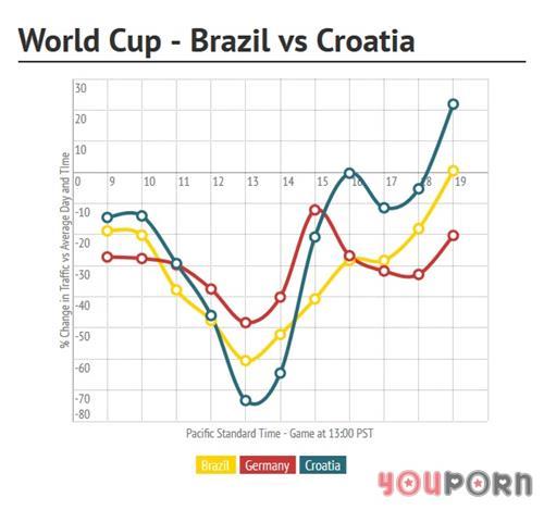 ポルノサイト「YouPorn」がW杯中のトラフィックデータを公開!試合中は減り、終了のホイッスルと共に急増