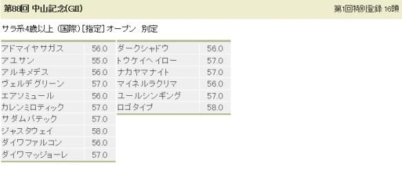 【競馬】 中山記念の3強が熱い件