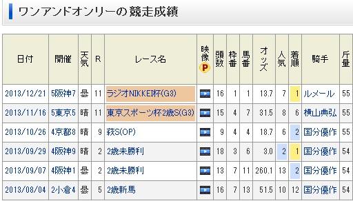 【競馬】 2013年9月7日 阪神2R ワンアンドオンリー 260.1倍