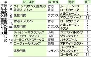 【競馬】 海外馬券、国内販売へ 凱旋門賞など20レース