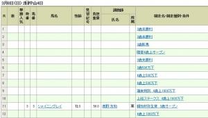 【競馬】 今年初執行! 川田1鞍の刑www