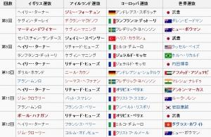 【競馬】 シャーガーカップwikiの岩田の国籍w