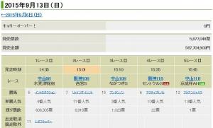 【競馬】 WIN5、的中1票・395,663,730円wwwwwww