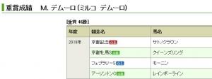 【競馬】 デムーロ、重賞4連勝wwwwwwwwwwwwwwwwww