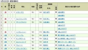 【競馬】 天皇賞当日のルメールの成績wwwwwwww