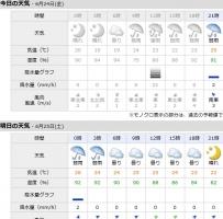 【競馬】 阪神競馬場、今週ずっと雨
