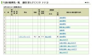 【競馬】 藤田菜七子騎手の乗鞍が減ってる件…今週は4鞍