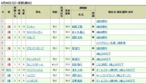【競馬】 モレイラ騎手、本日6連勝&馬券圏内率100%wwwwwwwwwwwwwwwwww