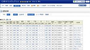 【競馬】 サウスヴィグラスが9月1日時点でNAR280勝、全馬未踏の年間400勝ペース