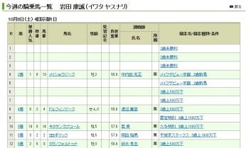 【悲報】 岩田騎手、中央連敗記録『82連敗達成』……